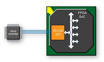IQ-LinkSPI